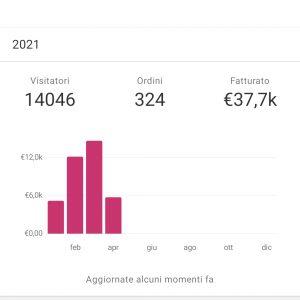 37 mila € in meno di 3 mesi